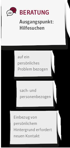 standortbestimmung_mobil-1